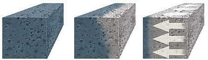 Проникновение пропитки в бетон